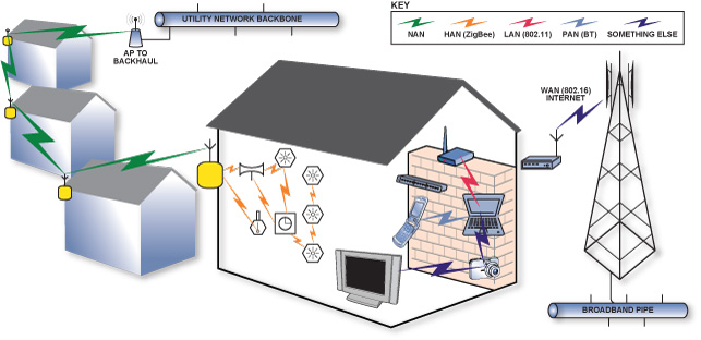 utility companies are using our homes and businesses for their microwave  networks! the electric meter operates around 900 mhz and 2 4ghz  it  constantly